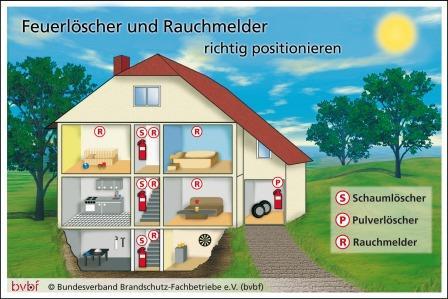 brandschutz in wohngeb uden bundesverband brandschutz fachbetriebe e v bvbf. Black Bedroom Furniture Sets. Home Design Ideas